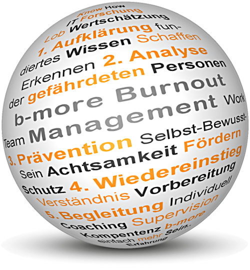 b-more<br>Burnout-Management<br>Dipl.-Ing. Tim Sturm, MSc <br>Aufeld 45<br>A-5301 Eugendorf<br>Tel.: +43 650 6185548<a href=mailto:info@b-more.at><br>info@b-more.at<br>Ihre kompetente Praxis für      					Coaching, Mediation und Supervision